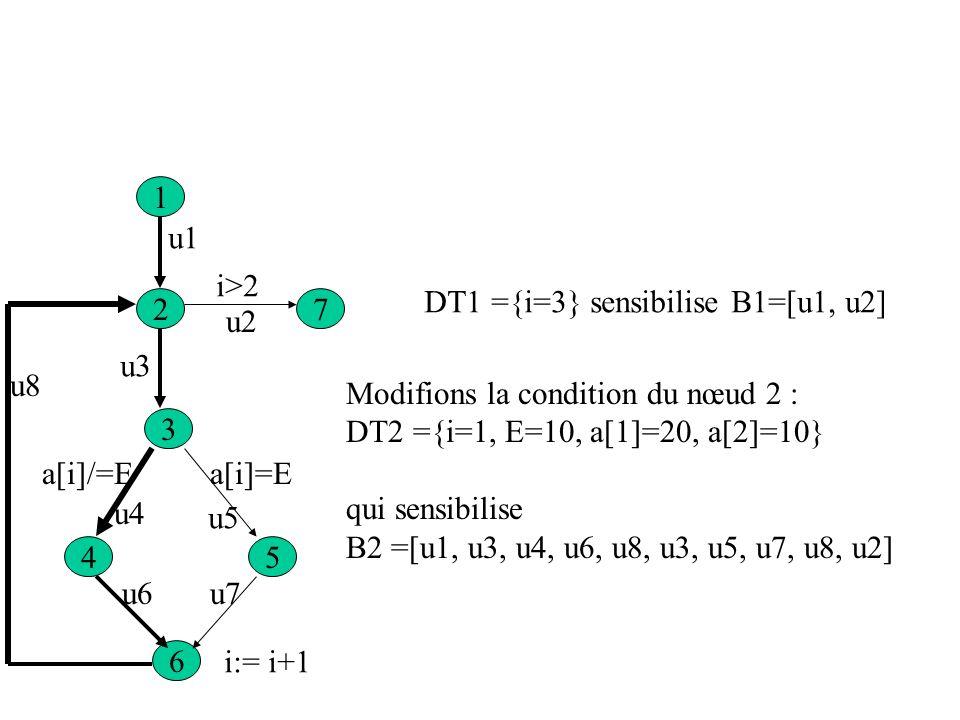 1 u1. i>2. DT1 ={i=3} sensibilise B1=[u1, u2] 2. 7. u2. u3. u8. Modifions la condition du nœud 2 :